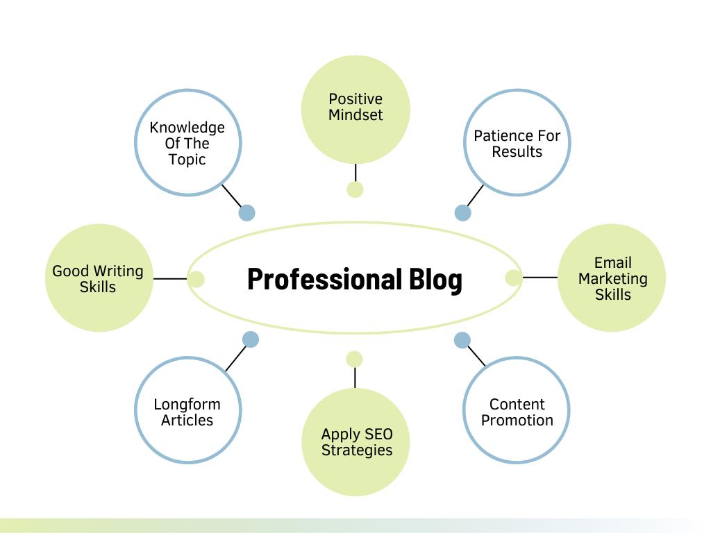 Professional Bloggers Skills