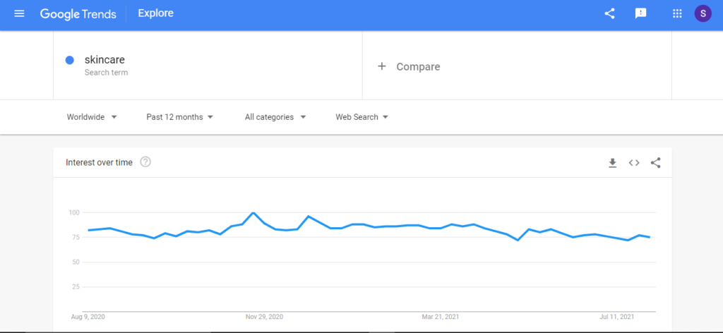 skincare niche interest over time graph on google trends