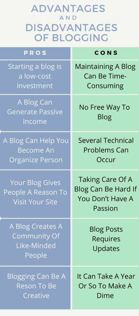 Advantages and Disadvantages of Blogging Infographic
